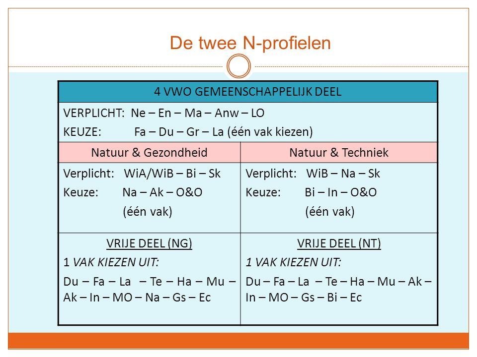 De twee N-profielen 4 VWO GEMEENSCHAPPELIJK DEEL VERPLICHT: Ne – En – Ma – Anw – LO KEUZE: Fa – Du – Gr – La (één vak kiezen) Natuur & GezondheidNatuur & Techniek Verplicht: WiA/WiB – Bi – Sk Keuze: Na – Ak – O&O (één vak) Verplicht: WiB – Na – Sk Keuze: Bi – In – O&O (één vak) VRIJE DEEL (NG) 1 VAK KIEZEN UIT: Du – Fa – La – Te – Ha – Mu – Ak – In – MO – Na – Gs – Ec VRIJE DEEL (NT) 1 VAK KIEZEN UIT: Du – Fa – La – Te – Ha – Mu – Ak – In – MO – Gs – Bi – Ec