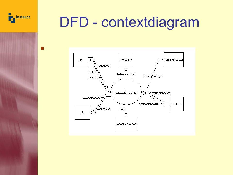 DFD - contextdiagram 