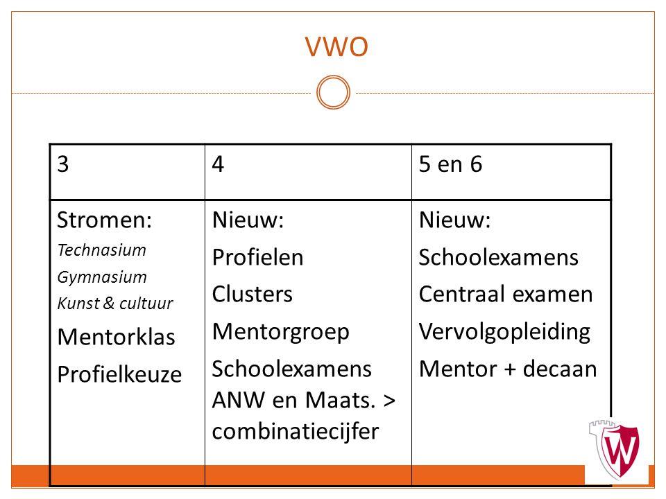 VWO 345 en 6 Stromen: Technasium Gymnasium Kunst & cultuur Mentorklas Profielkeuze Nieuw: Profielen Clusters Mentorgroep Schoolexamens ANW en Maats.