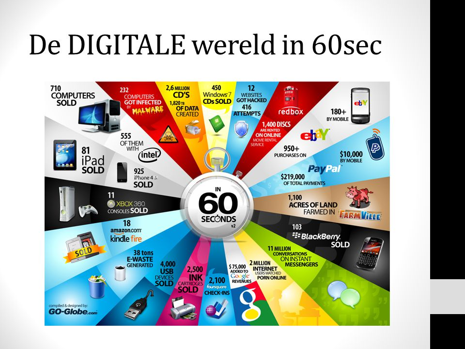 De DIGITALE wereld in 60sec