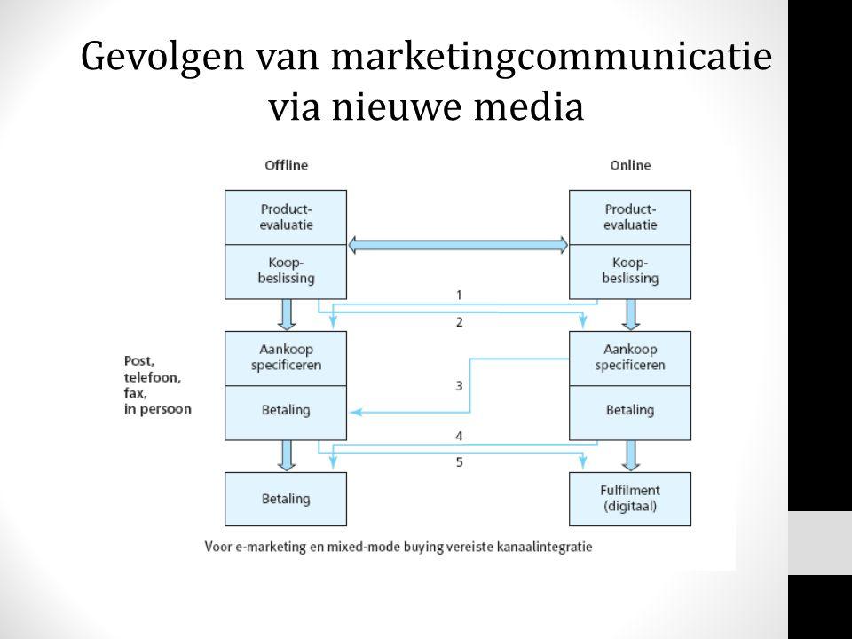 Gevolgen van marketingcommunicatie via nieuwe media