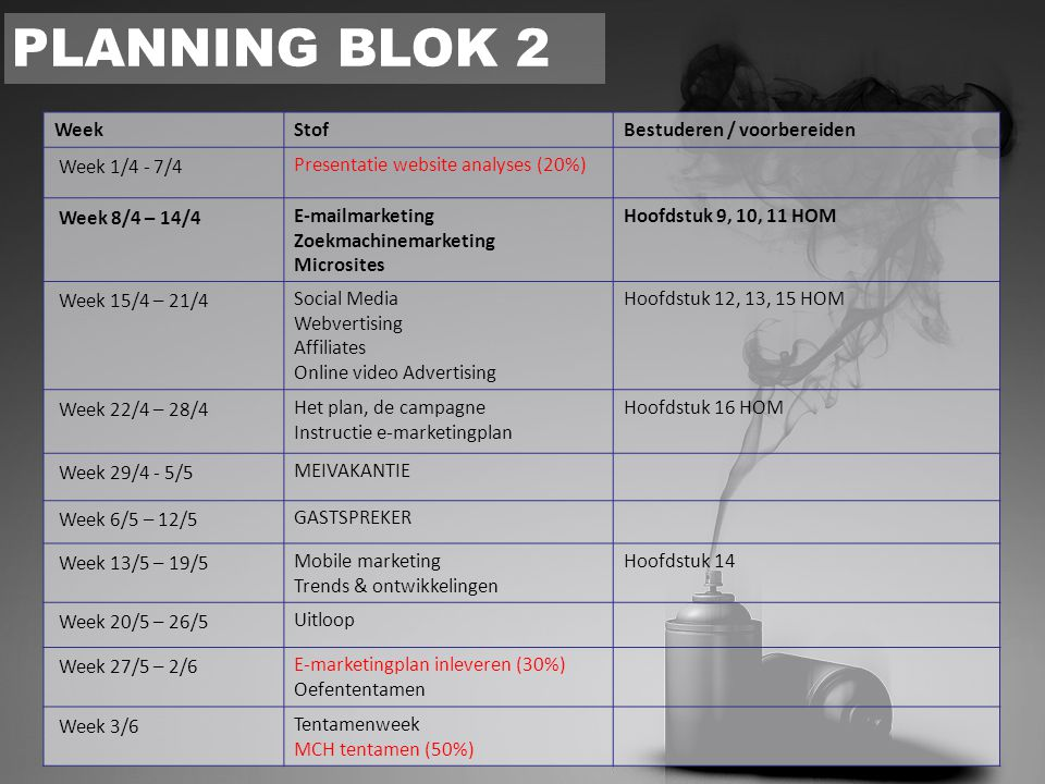 PLANNING BLOK 2 WeekStofBestuderen / voorbereiden Week 1/4 - 7/4 Presentatie website analyses (20%) Week 8/4 – 14/4 E-mailmarketing Zoekmachinemarketi