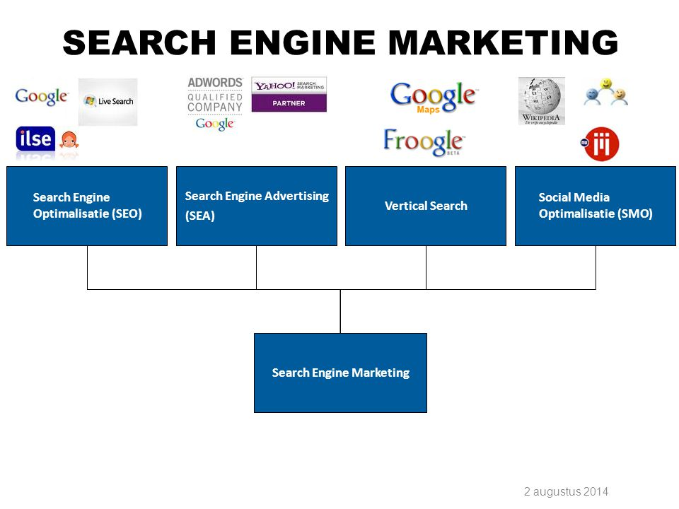 2 augustus 2014 Search Engine Optimalisatie (SEO) Search Engine Advertising (SEA) Vertical Search Social Media Optimalisatie (SMO) Search Engine Marke