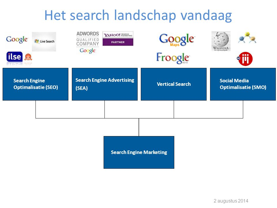 2 augustus 2014 Organic Search Natural Search Search engine optimization