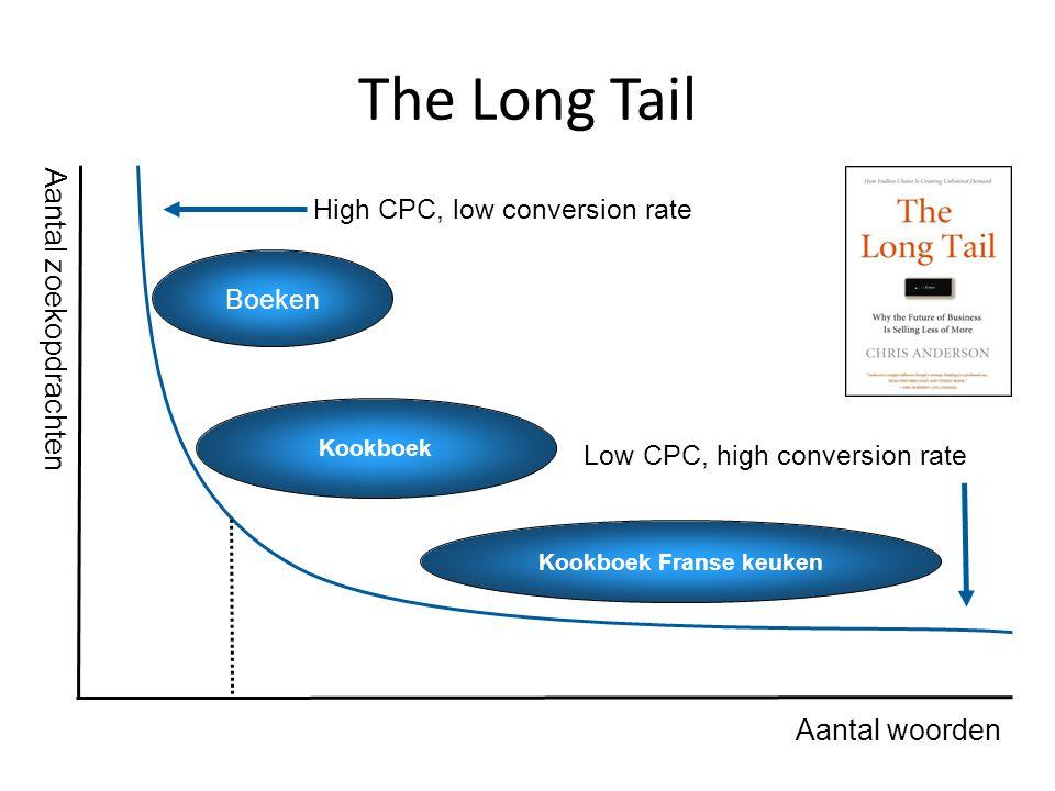 The Long Tail Aantal woorden High CPC, low conversion rate Low CPC, high conversion rate Kookboek Boeken Kookboek Franse keuken Aantal zoekopdrachten