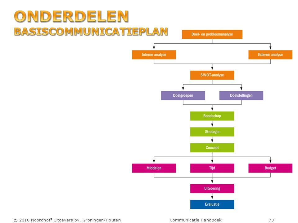 © 2010 Noordhoff Uitgevers bv, Groningen/Houten Communicatie Handboek 73