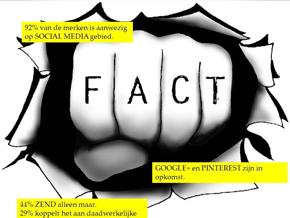 92% van de merken is aanwezig op SOCIAL MEDIA gebied. GOOGLE+ en PINTEREST zijn in opkomst. 44% ZEND alleen maar. 29% koppelt het aan daadwerkelijke b