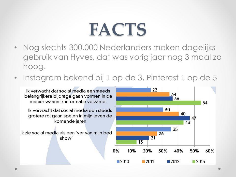 FACTS Nog slechts 300.000 Nederlanders maken dagelijks gebruik van Hyves, dat was vorig jaar nog 3 maal zo hoog. Instagram bekend bij 1 op de 3, Pinte