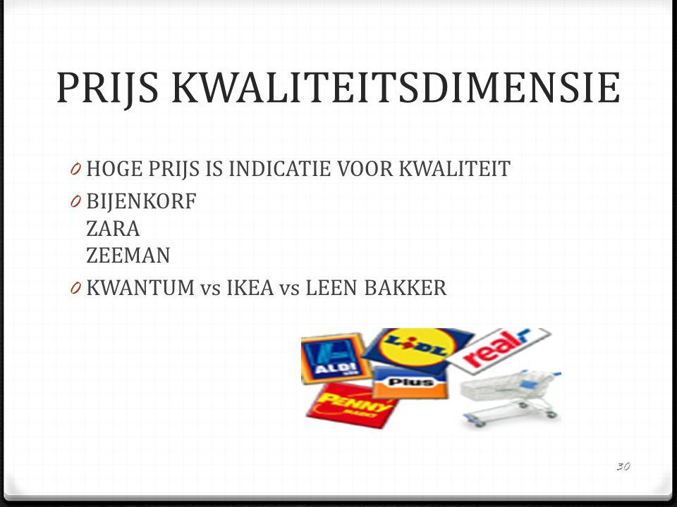 0 HOGE PRIJS IS INDICATIE VOOR KWALITEIT 0 BIJENKORF ZARA ZEEMAN 0 KWANTUM vs IKEA vs LEEN BAKKER 30 PRIJS KWALITEITSDIMENSIE