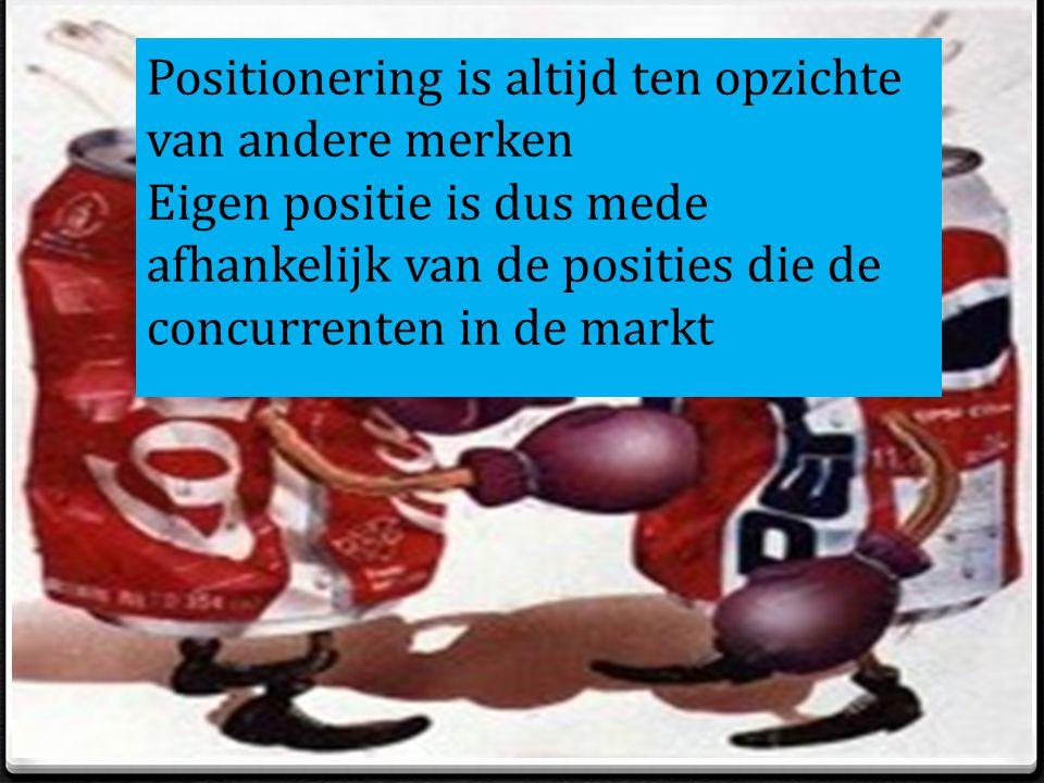 Positionering is altijd ten opzichte van andere merken Eigen positie is dus mede afhankelijk van de posities die de concurrenten in de markt