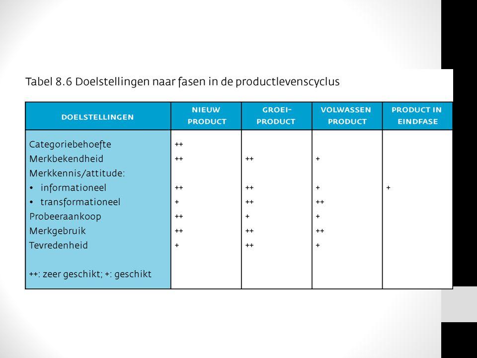 BUDGETTEREN FACTOREN die van invloed zijn: 1.Rol van Marketingcommunicatie in het marketingproces 2.Omvang marktgebied 3.Levenscyclus van het product 4.Producteigenschappen en productdifferentiatie 5.Winstmarge en omzetvolume 6.Activiteiten van de concurrentie 7.Mediakosten 8.HOOFDSTUK 10