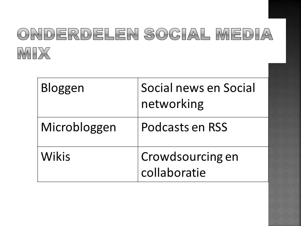 BloggenSocial news en Social networking MicrobloggenPodcasts en RSS WikisCrowdsourcing en collaboratie