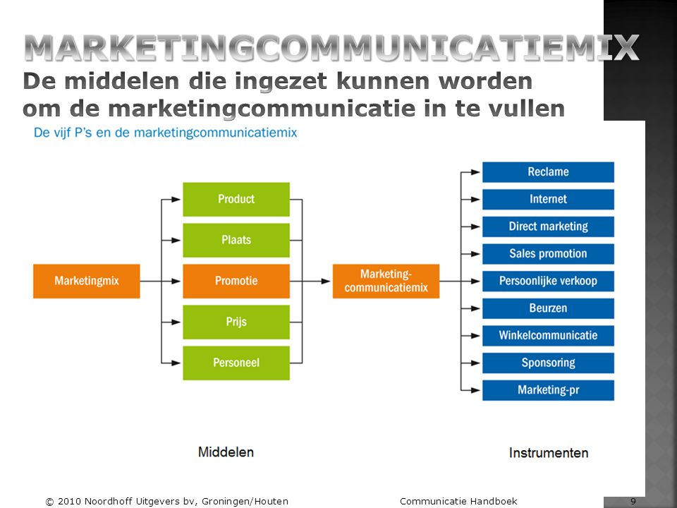 © 2010 Noordhoff Uitgevers bv, Groningen/Houten Communicatie Handboek 9