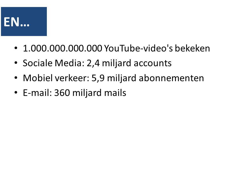 1.000.000.000.000 YouTube-video's bekeken Sociale Media: 2,4 miljard accounts Mobiel verkeer: 5,9 miljard abonnementen E-mail: 360 miljard mails EN…
