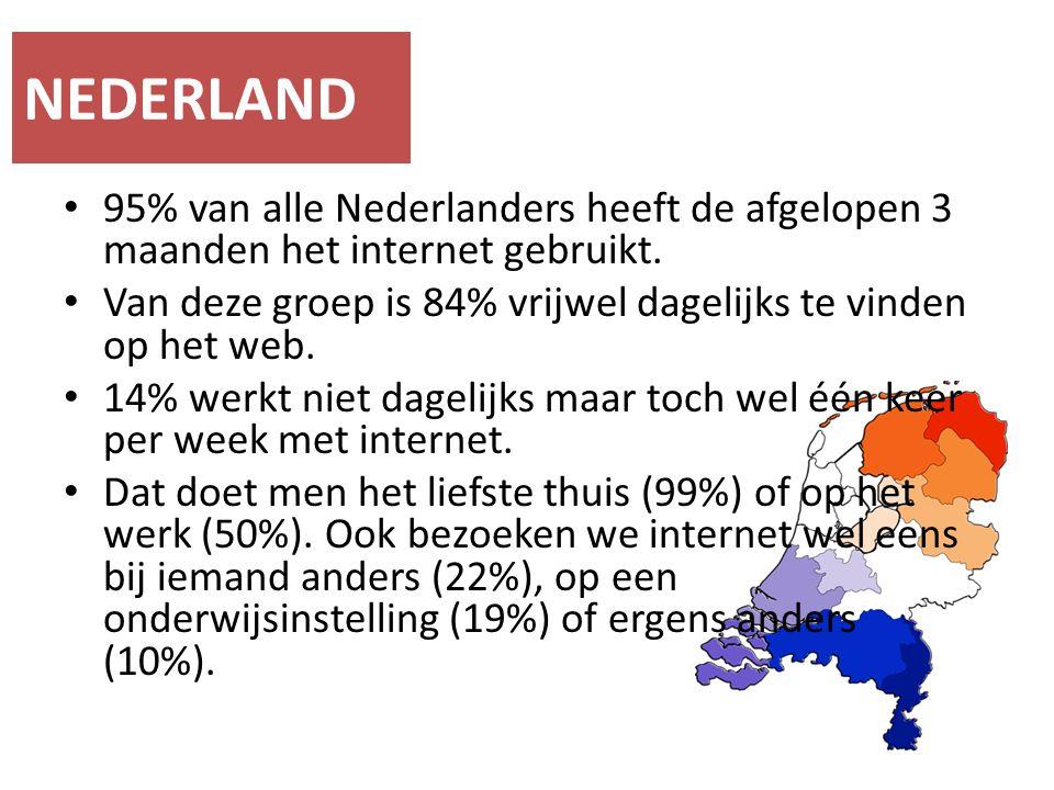 95% van alle Nederlanders heeft de afgelopen 3 maanden het internet gebruikt. Van deze groep is 84% vrijwel dagelijks te vinden op het web. 14% werkt