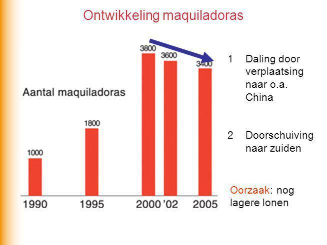 Ontwikkeling maquiladoras 1Daling door verplaatsing naar o.a. China 2Doorschuiving naar zuiden Oorzaak: nog lagere lonen