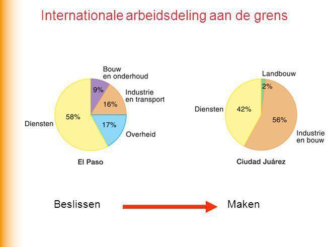 Internationale arbeidsdeling aan de grens BeslissenMaken