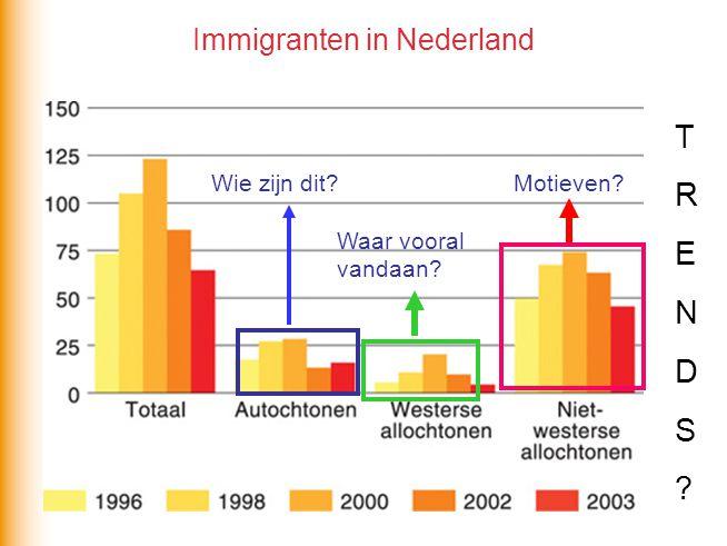 Immigranten in Nederland T R E N D S ? Wie zijn dit? Waar vooral vandaan? Motieven?