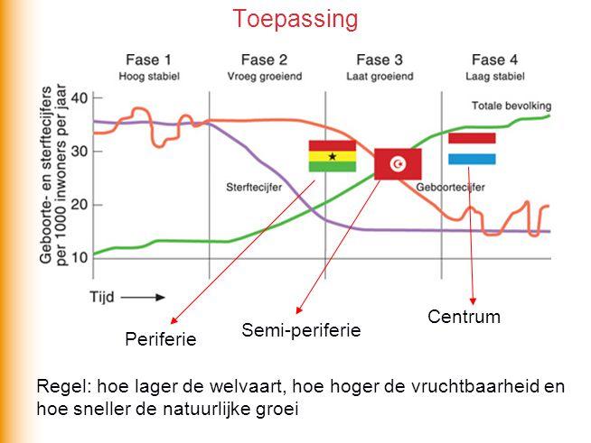 Toepassing Periferie Semi-periferie Centrum Regel: hoe lager de welvaart, hoe hoger de vruchtbaarheid en hoe sneller de natuurlijke groei