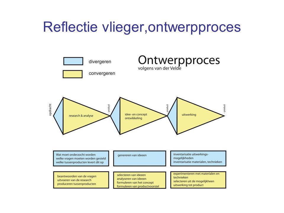 Reflectie vlieger,ontwerpproces