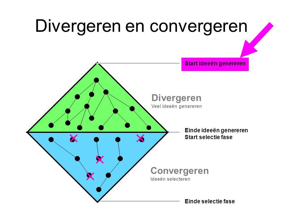 Divergeren en convergeren Einde ideeën genereren Start selectie fase Start ideeën genereren Einde selectie fase Divergeren Veel ideeën genereren conve