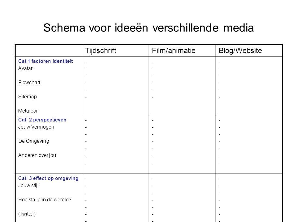 Schema voor ideeën verschillende media TijdschriftFilm/animatieBlog/Website Cat.1 factoren identiteit Avatar Flowchart Sitemap Metafoor ------------ -