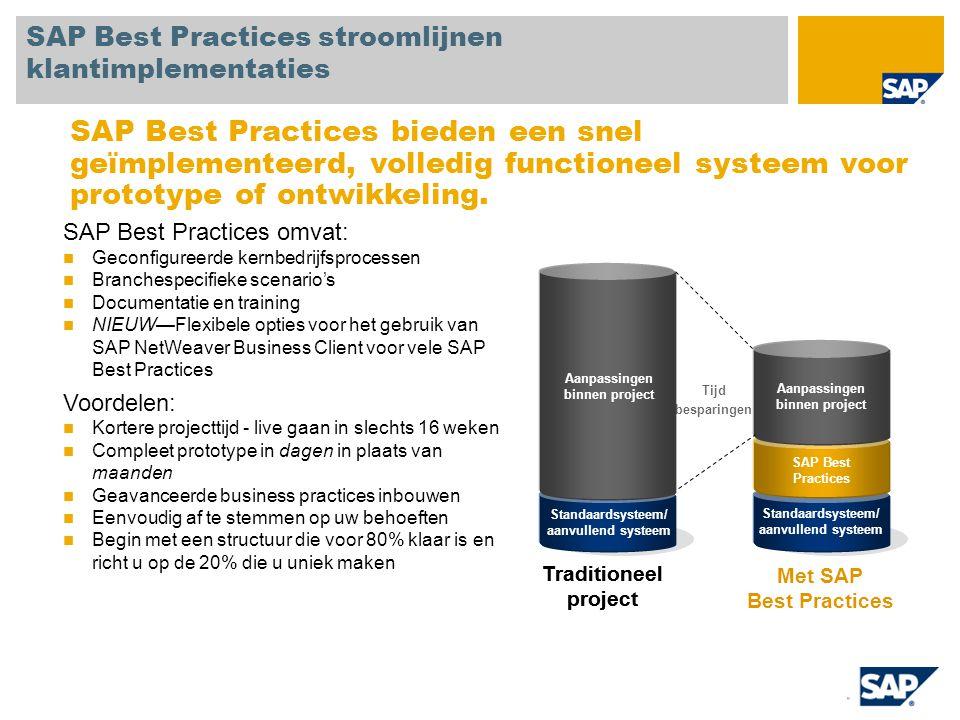 Standaardsysteem/ aanvullend systeem SAP Best Practices Aanpassingen binnen project SAP Best Practices stroomlijnen klantimplementaties SAP Best Practices omvat: Geconfigureerde kernbedrijfsprocessen Branchespecifieke scenario's Documentatie en training NIEUW—Flexibele opties voor het gebruik van SAP NetWeaver Business Client voor vele SAP Best Practices Voordelen: Kortere projecttijd - live gaan in slechts 16 weken Compleet prototype in dagen in plaats van maanden Geavanceerde business practices inbouwen Eenvoudig af te stemmen op uw behoeften Begin met een structuur die voor 80% klaar is en richt u op de 20% die u uniek maken SAP Best Practices bieden een snel geïmplementeerd, volledig functioneel systeem voor prototype of ontwikkeling.