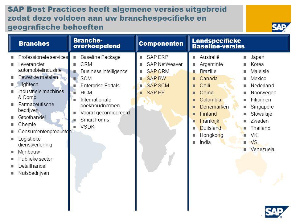 Implementatie zonder SAP Best Practices SAP Best Practices verkort de implementatietijd met gemiddeld 32%* Go-live & ondersteuning Laatste voorbereidingen RealisatieBlueprintProjectvoorbereiding Implementatie met SAP Best Practices Go-live & ondersteuning Laatste voorbereidingen RealisatieBlueprint Projectvoorber eiding 32% besparingen 30% besparingen 50% besparingen 40% besparingen 20% besparingen *Gemiddelde besparingen vergeleken met klassieke implementaties die vanaf nul worden opgebouwd.