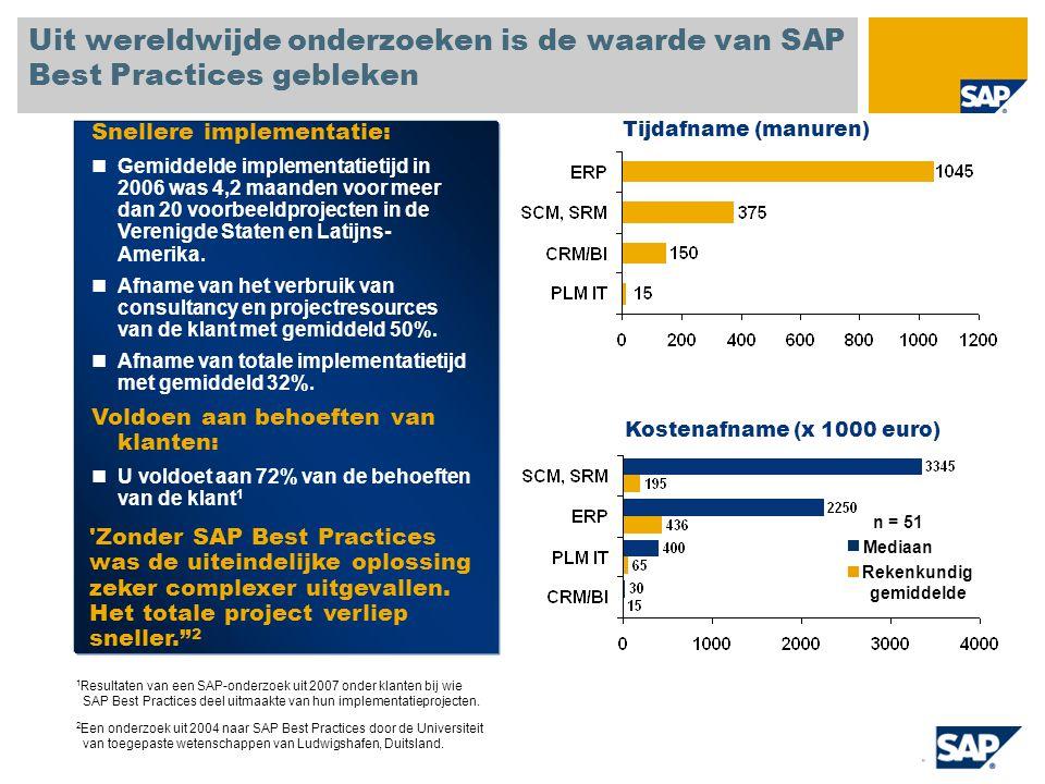 Voor gebruik van SAP Best Practices bij een implementatie zijn vijf basisstappen nodig 5.