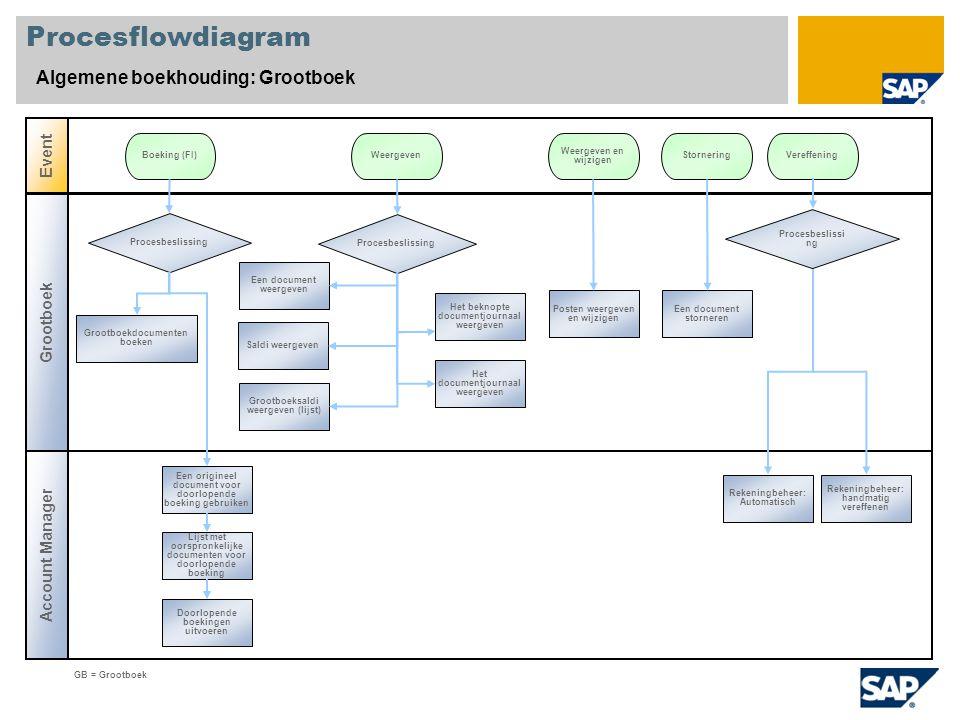 Procesflowdiagram Algemene boekhouding: Grootboek Grootboek Account Manager Event GB = Grootboek Procesbeslissing Boeking (FI)StorneringWeergeven Groo