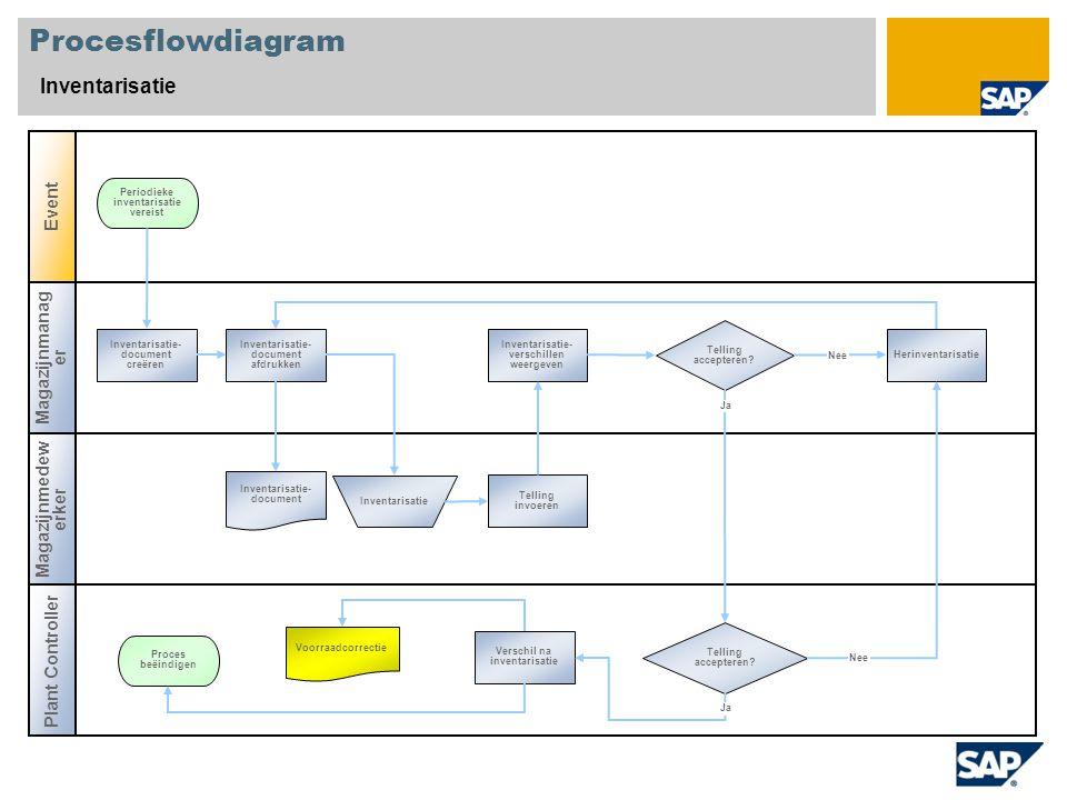 Procesflowdiagram Inventarisatie Magazijnmanag er Plant Controller Event Magazijnmedew erker Telling accepteren? Inventarisatie- document creëren Peri