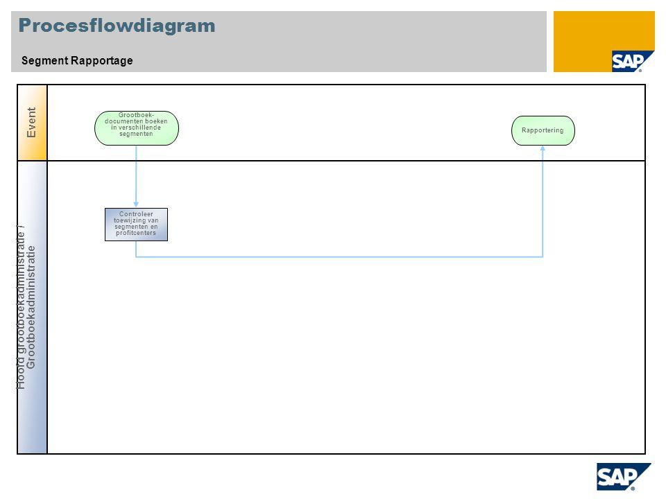 Procesflowdiagram Segment Rapportage Event Grootboek- documenten boeken in verschillende segmenten Hoofd grootboekadministratie / Grootboekadministratie Controleer toewijzing van segmenten en profitcenters Rapportering