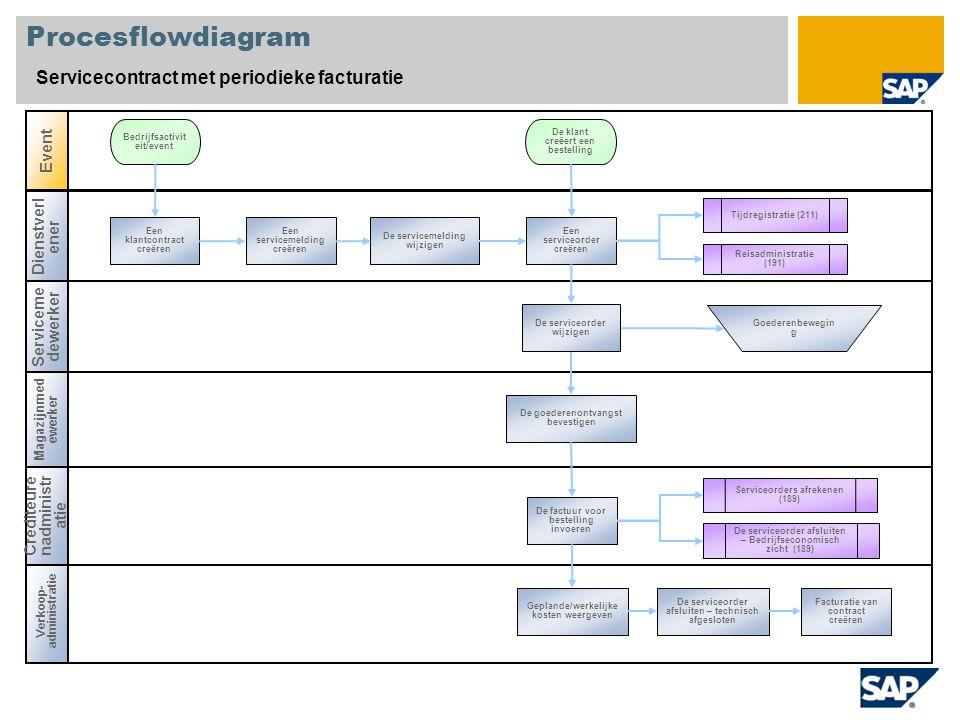 Procesflowdiagram Servicecontract met periodieke facturatie Serviceme dewerker Magazijnmed ewerker Verkoop- administratie Event Crediteure nadministr
