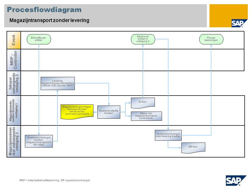 Procesflowdiagram Magazijntransport zonder levering Magazijnmedewe rker ontvangende vestiging 2 Event Behoefte aan artikel Aankomst artikel in vestigi