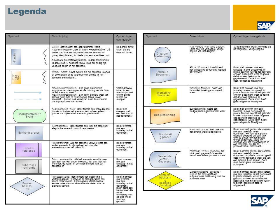 Legenda SymboolOmschrijvingOpmerkingen over gebruik Naar volgend / van vorig diagram: Leidt naar de volgende / vorige pagina van het diagram Stroomsch