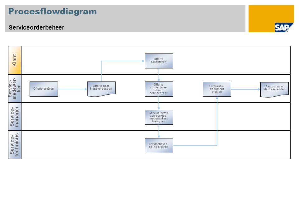 Procesflowdiagram Serviceorderbeheer Service- manager Service- medewer- ker Offerte cre ë ren Facturatie- document cre ë ren Offerte converteren naar