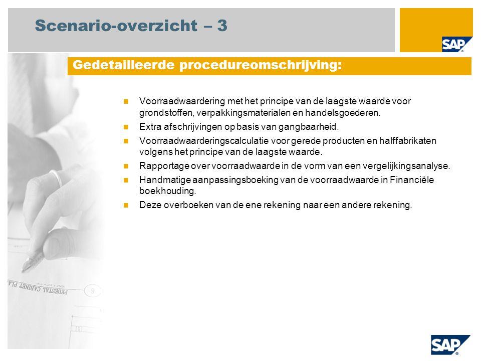 Scenario-overzicht – 3 Voorraadwaardering met het principe van de laagste waarde voor grondstoffen, verpakkingsmaterialen en handelsgoederen.