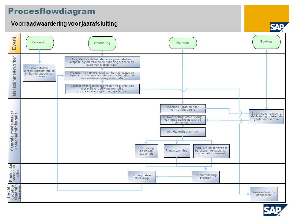 Hoofd grootbo ekadmin istratie Productko stencontr oller Procesflowdiagram Voorraadwaardering voor jaarafsluiting Event Verwerving Waardering Boeking
