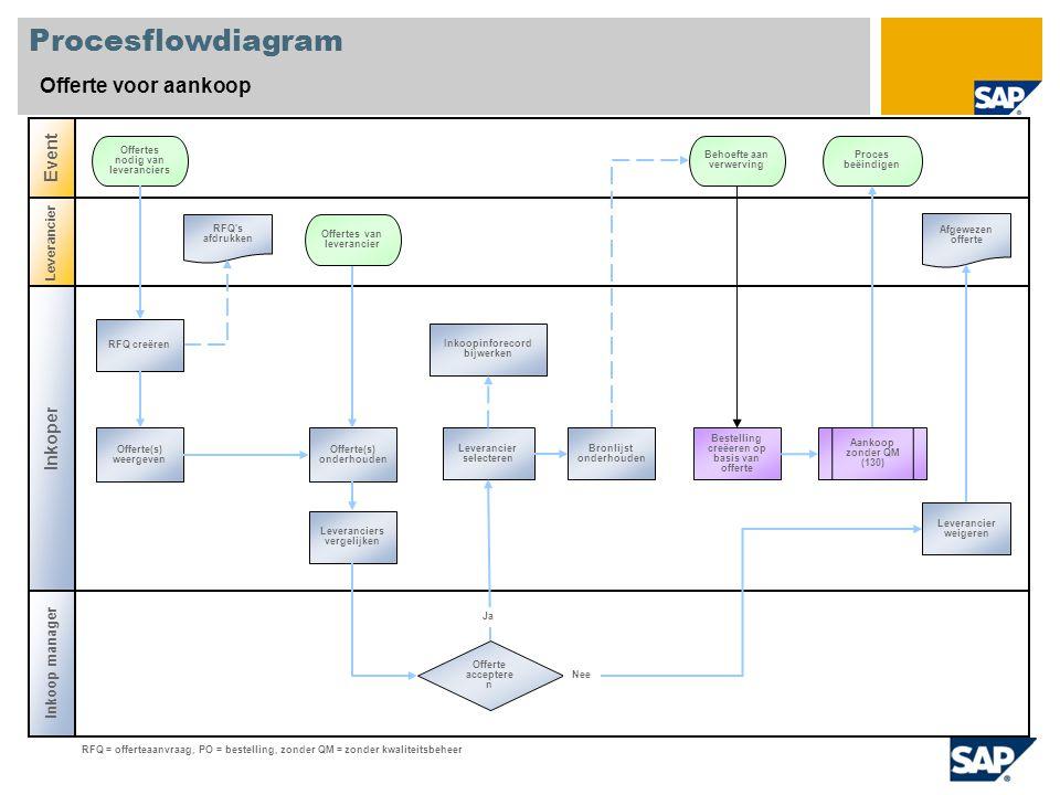 Procesflowdiagram Offerte voor aankoop Inkoper Event Inkoop manager Leverancier Offerte acceptere n Bronlijst onderhouden Offertes nodig van leveranciers RFQ s afdrukken RFQ = offerteaanvraag, PO = bestelling, zonder QM = zonder kwaliteitsbeheer Proces beëindigen Inkoopinforecord bijwerken Leveranciers vergelijken Offerte(s) onderhouden RFQ creëren Afgewezen offerte Leverancier weigeren Nee Offerte(s) weergeven Leverancier selecteren Behoefte aan verwerving Bestelling creëeren op basis van offerte Offertes van leverancier Aankoop zonder QM (130) Ja