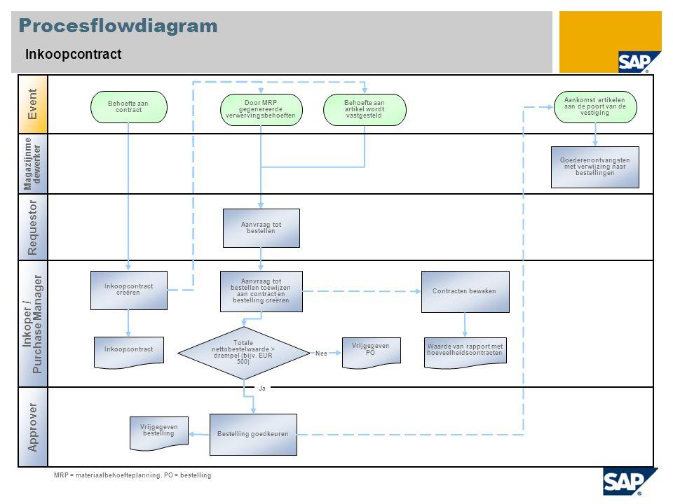 Procesflowdiagram Inkoopcontract Inkoper / Purchase Manager Event Inkoopcontract creëren Door MRP gegenereerde verwervingsbehoeften Waarde van rapport
