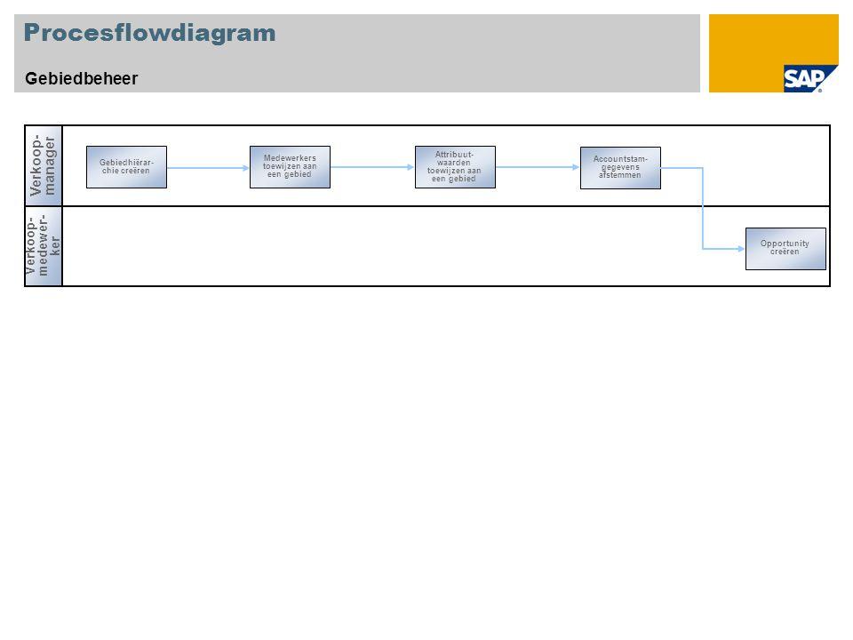 Procesflowdiagram Gebiedbeheer Verkoop- manager Gebiedhi ë rar- chie cre ë ren Accountstam- gegevens afstemmen Medewerkers toewijzen aan een gebied Attribuut- waarden toewijzen aan een gebied Verkoop- medewer- ker Opportunity cre ë ren