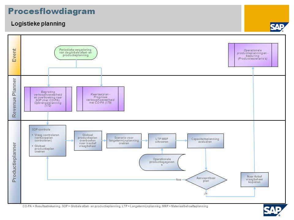 Procesflowdiagram Logistieke planning Revenue Planner Productieplanner Event Aanvaardbaar plan Begroting verkoophoeveelheid en overboeking naar SOP (met CO-PA), Opbrengstplanning (172) Operationele productieplanning en - besturing (Productiescenario s) SOP-controle  Vraag controleren (verkoopplan controleren)  Globaal productieplan creëren Periodieke vergadering van de globale afzet- en productieplanning Operationele productiegegeven s CO-PA = Resultaatrekening, SOP = Globale afzet- en productieplanning, LTP = Langetermijnplanning, MRP = Materiaalbehoefteplanning Globaal productieplan overboeken naar Inactief vraagbeheer Naar Actief vraagbeheer kopiëren LTP MRP uitvoeren Scenario voor langetermijnplanning creëren Nee Ja Capaciteitsplanning evalueren Kwartaalplan - Prognose verkoophoeveelheid met CO-PA (179)