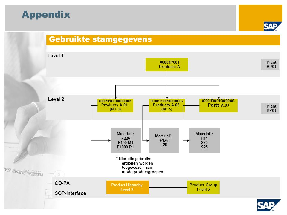 Appendix Gebruikte stamgegevens 00001P001 Products A Plant BP01 00001P000100000001 Products A.01 (MTO) 00001P000100000002 Products A.02 (MTS) 00001P00
