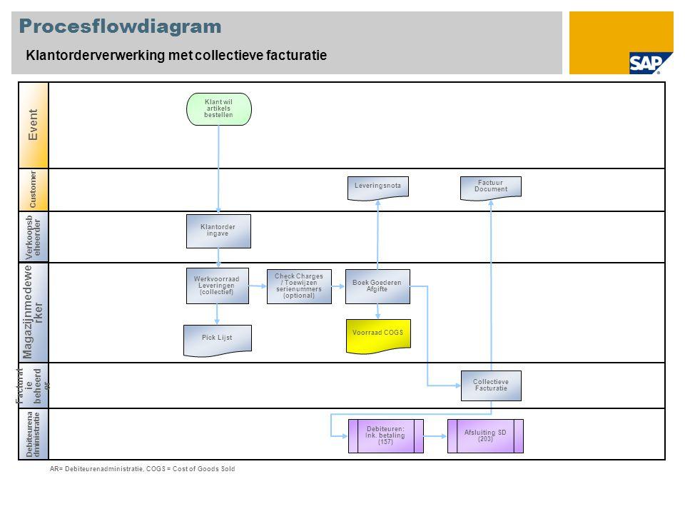 Customer Procesflowdiagram Klantorderverwerking met collectieve facturatie Verkoopsb eheerder Magazijnmedewe rker Debiteurena dministratie Event Klant