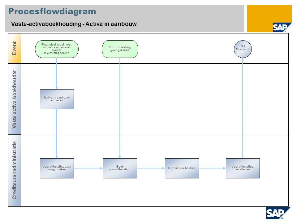 Procesflowdiagram Vaste-activaboekhouding - Activa in aanbouw Vaste activa boekhouder Event Activa in aanbouw activeren Financieel actief moet worden