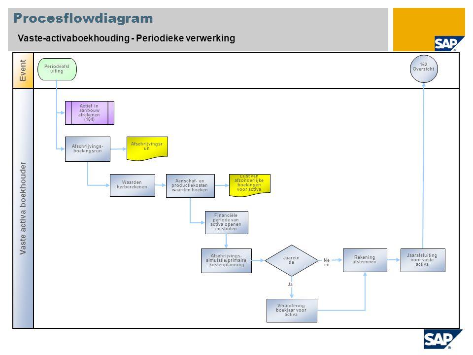 Procesflowdiagram Vaste-activaboekhouding - Periodieke verwerking Vaste activa boekhouder Event Periodeafsl uiting Waarden herberekenen 162 Overzicht