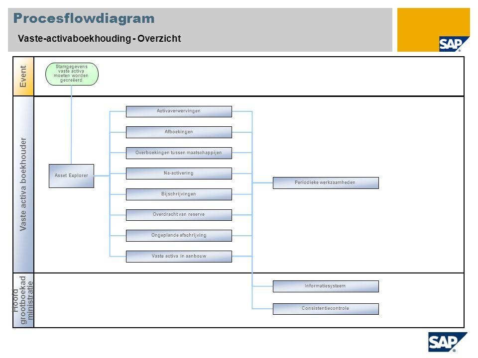 Procesflowdiagram Vaste-activaboekhouding - Overzicht Vaste activa boekhouder Event Asset Explorer Stamgegevens vaste activa moeten worden gecreëerd H