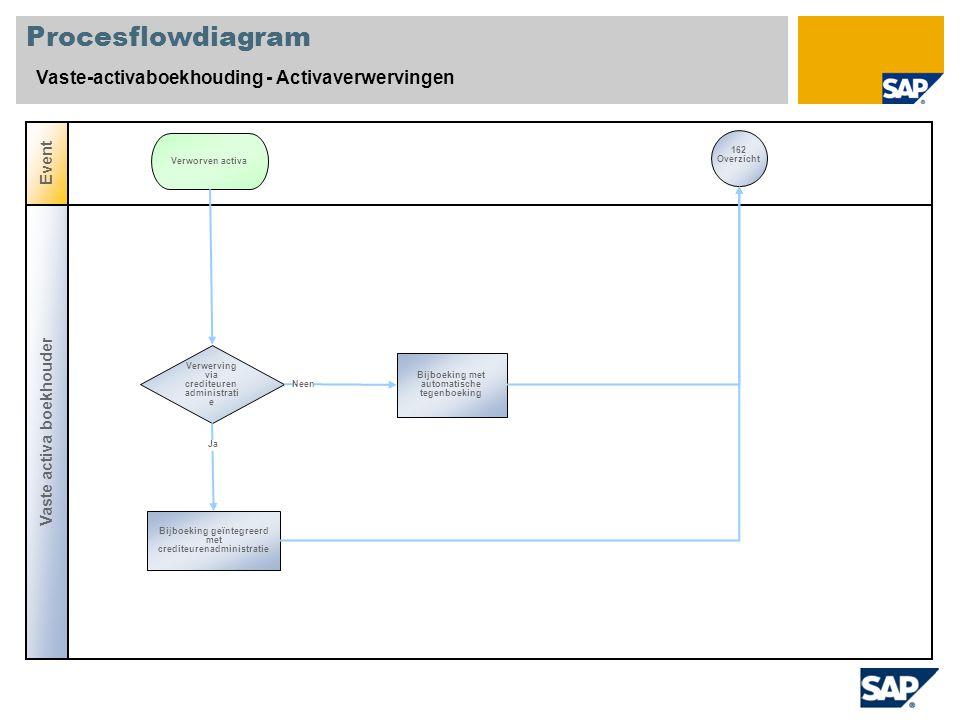 Procesflowdiagram Vaste-activaboekhouding - Activaverwervingen Vaste activa boekhouder Event Verwerving via crediteuren administrati e Bijboeking met