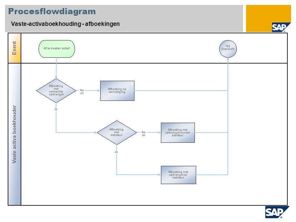Procesflowdiagram Vaste-activaboekhouding - afboekingen Vaste activa boekhouder Event Afboeking met verwachte opbrengst Afboeking na vernietiging Af t