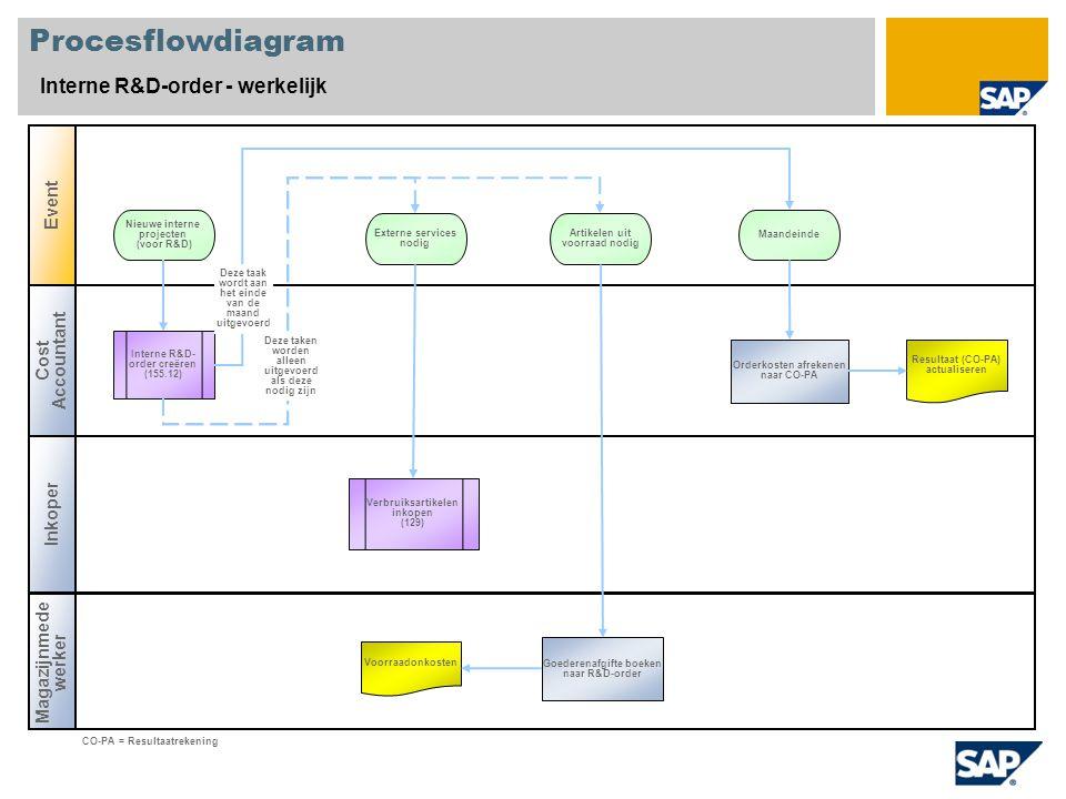 Procesflowdiagram Interne R&D-order - werkelijk Cost Accountant Magazijnmede werker Event Inkoper Interne R&D- order creëren (155.12) Orderkosten afre